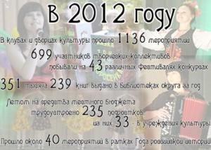 инфографика культура итоги 2012